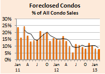 Foreclosed Condos